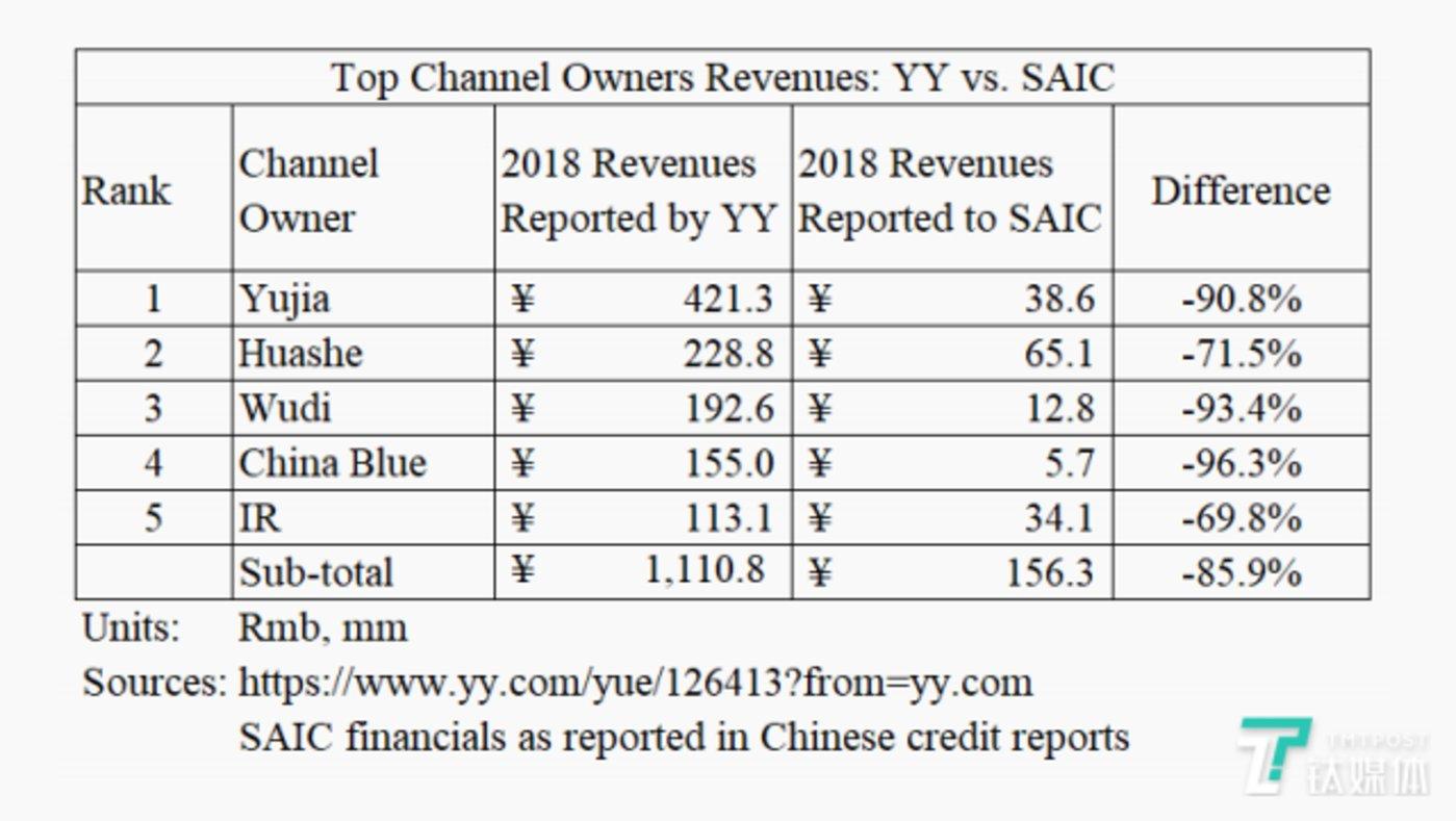 YY数据和企业征信记录不一致