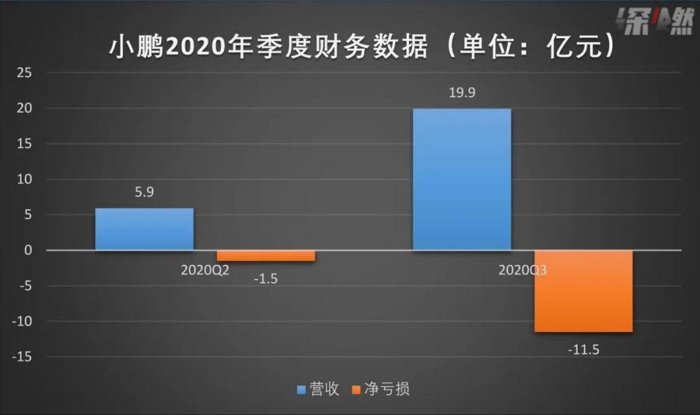 资料来源 /公司财报 制图/深燃