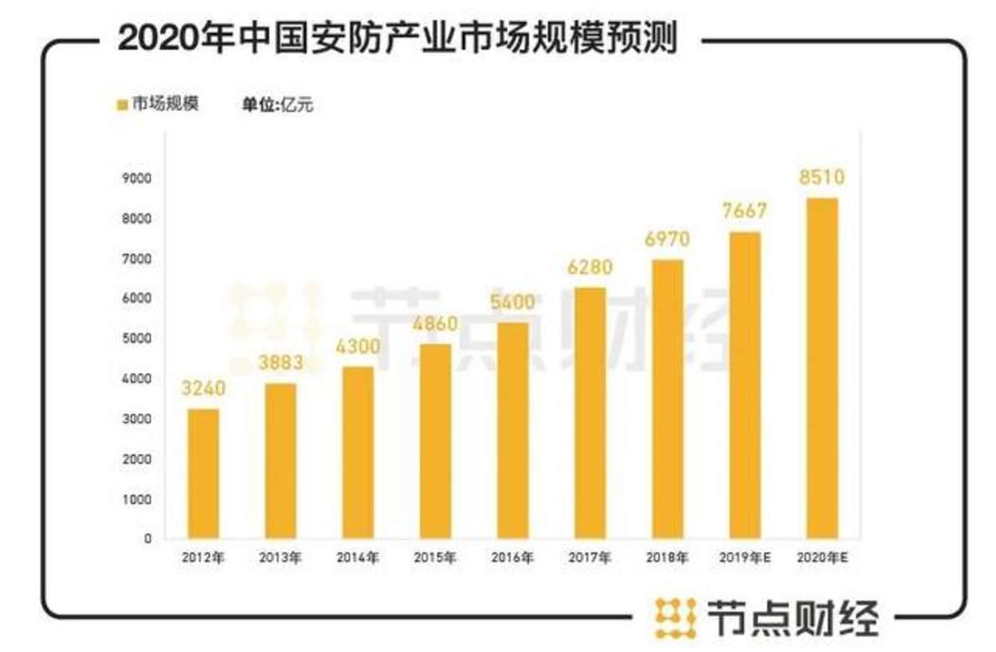 图源:中国产业信息网