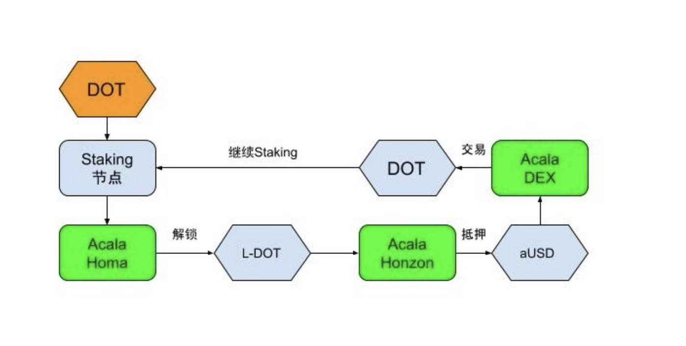 注:Acala Homa、Honzon、DEX的交易循环