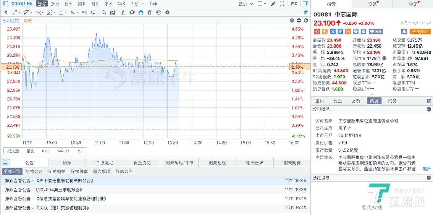 中芯国际港股最新表现