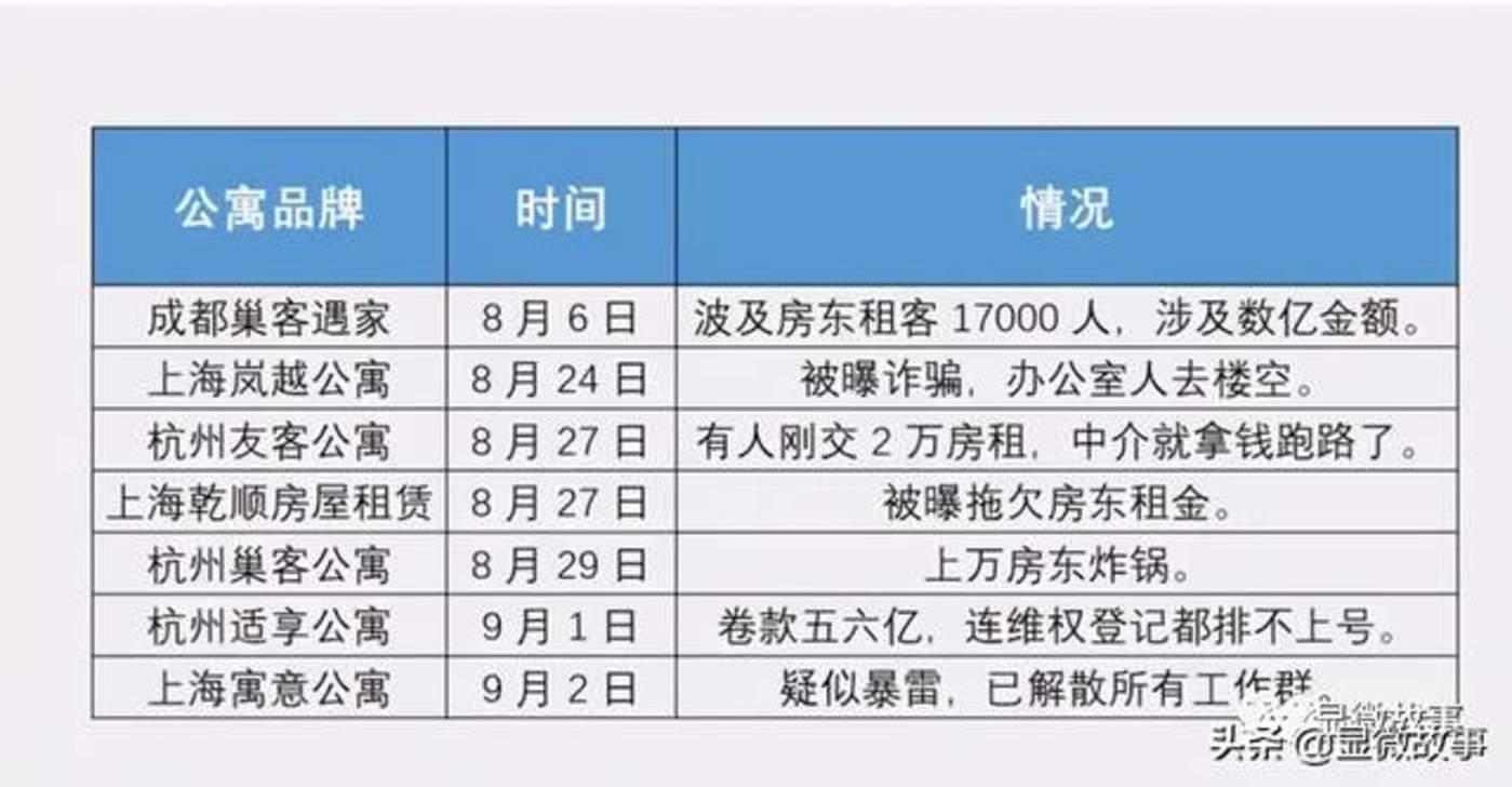 图   2020年8-9月暴雷长租公寓名单