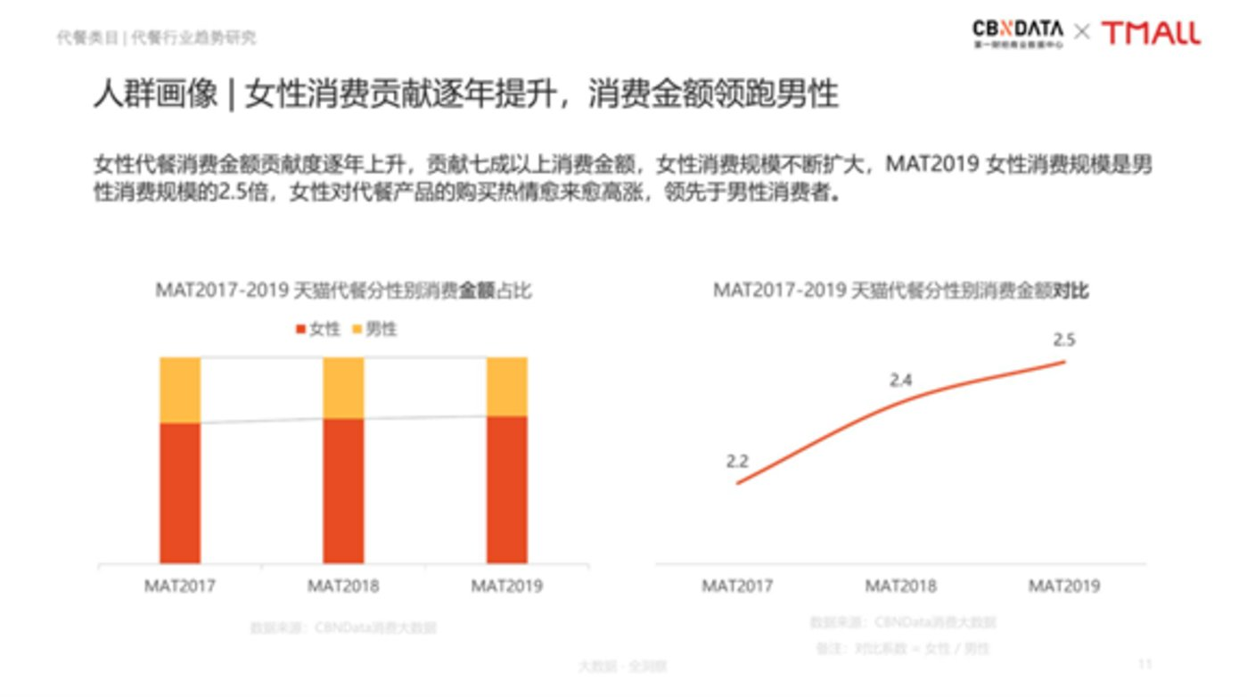 图片来源:CBNData《中国线上代餐消费趋势洞察报告》