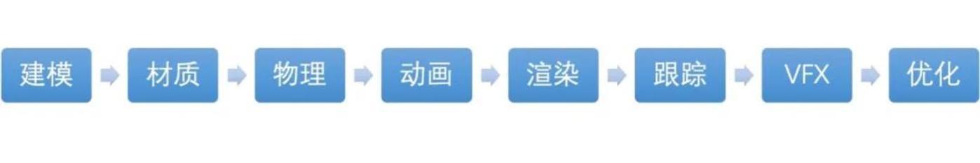 一个完整的技术流程