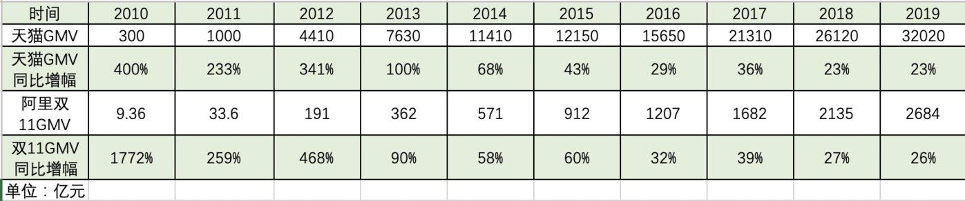 (数据来源:阿里巴巴财报及公开数据)