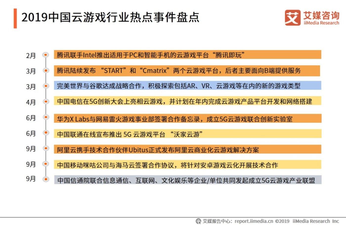 来源:艾媒咨询《2019中国云游戏行业专题研究报告》