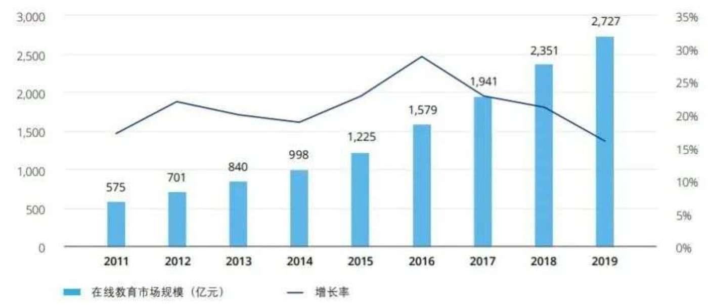 ▲在线教育在过去10年维持高增长