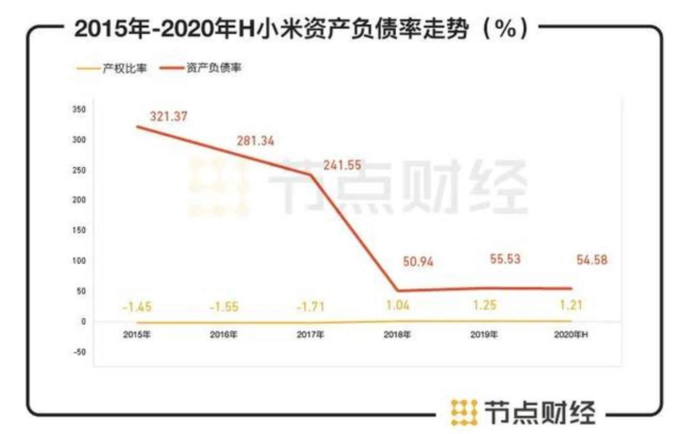 数据来源:小米集团财报