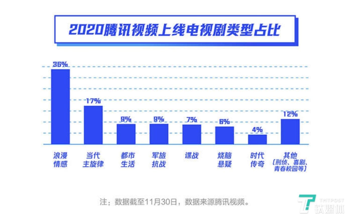2020腾讯视频上线电视剧类型占比,图片来源:《2020视频年度指数报告》