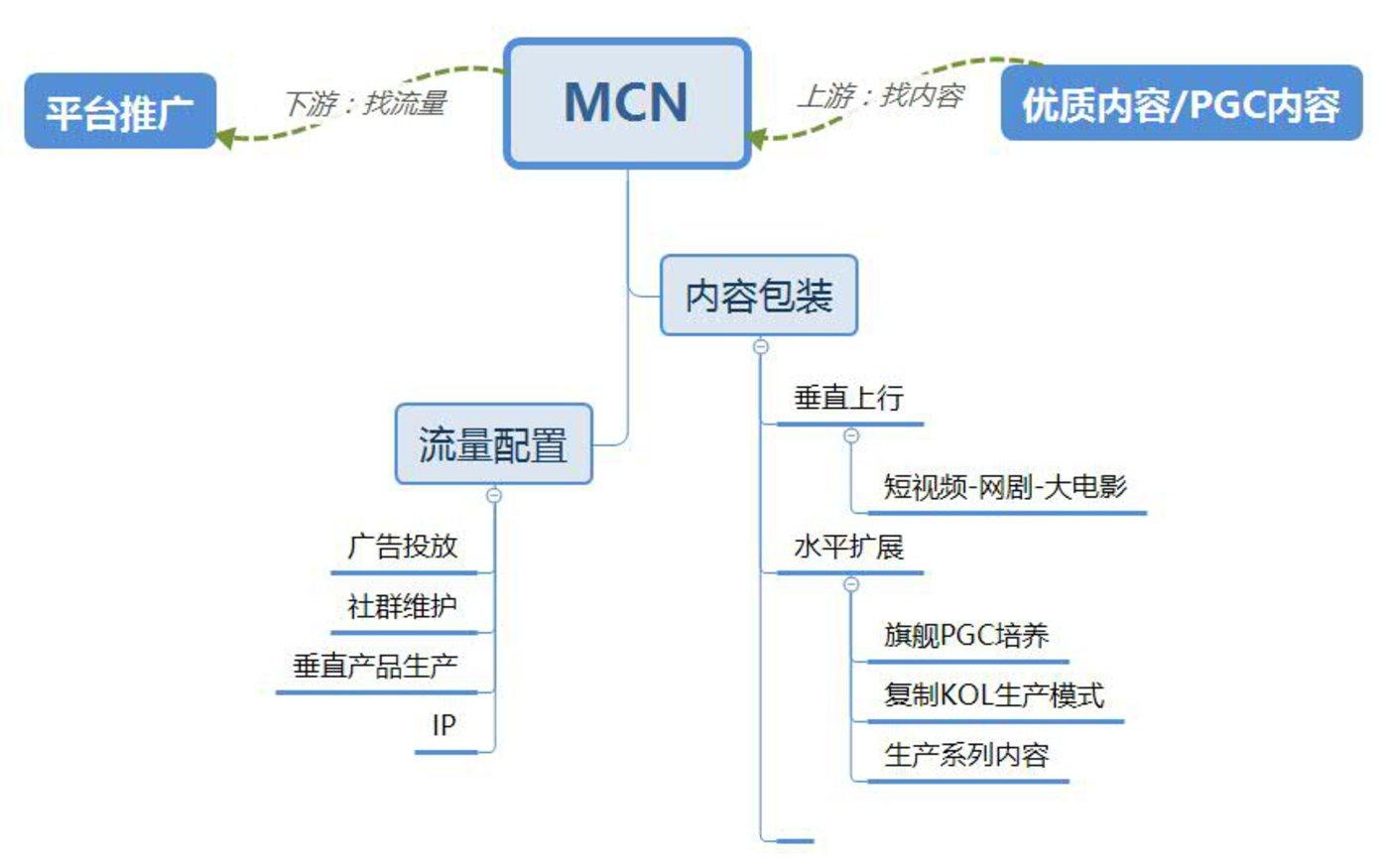 """(MCN机构一般情况下,本质更像""""中介公司""""或""""广告公司"""")"""