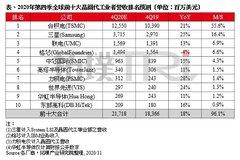 TrendForce:预估第四季全球前十大晶圆代工商营收同比增长18%