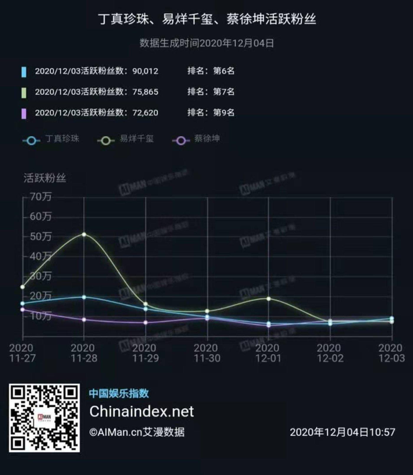 图片来源@中国娱乐指数