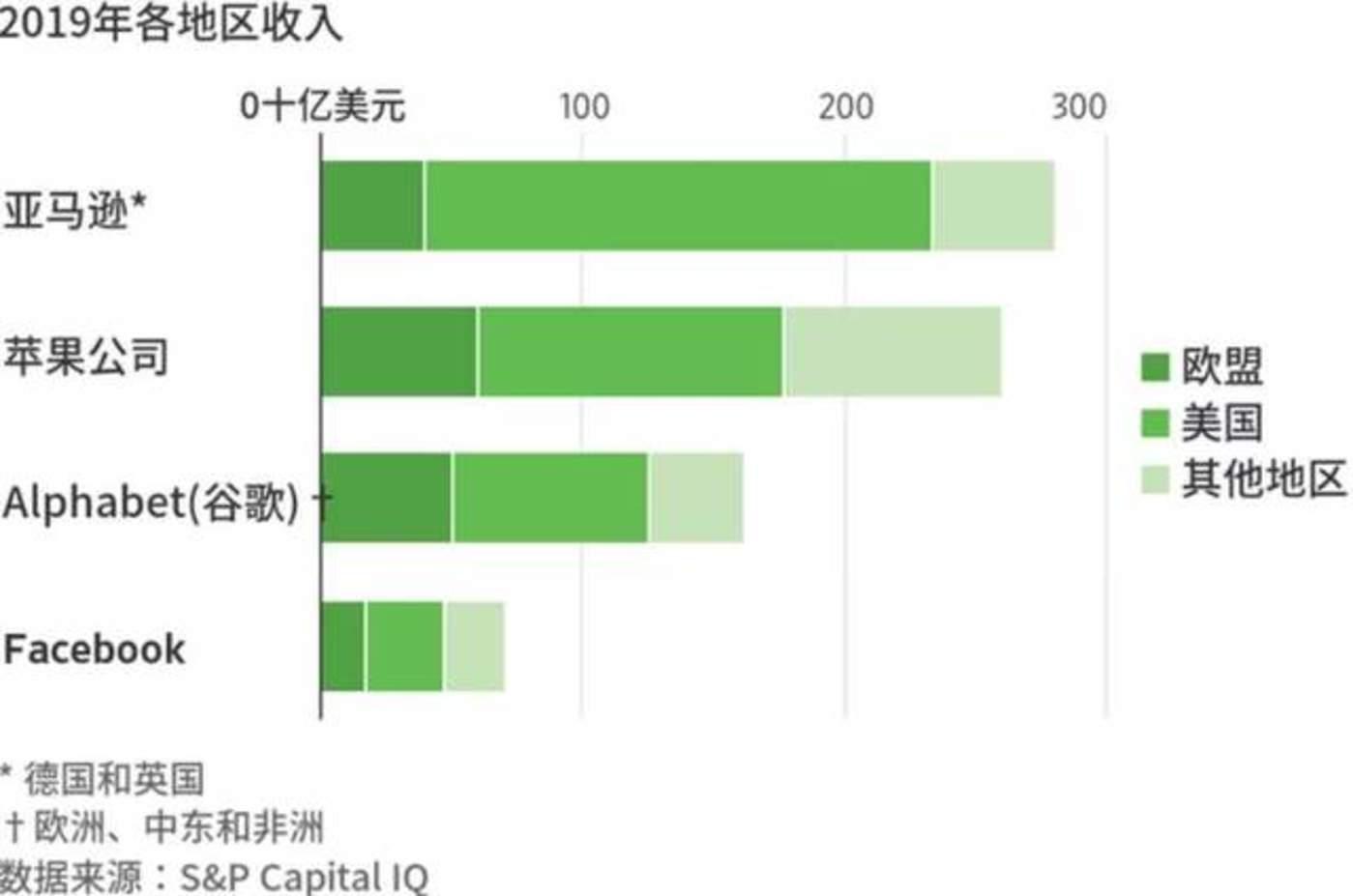 数据图源:S&P Capital IQ