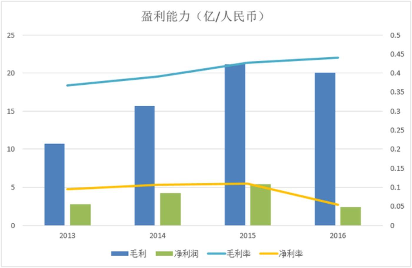 都市丽人2013-2016年盈利状况
