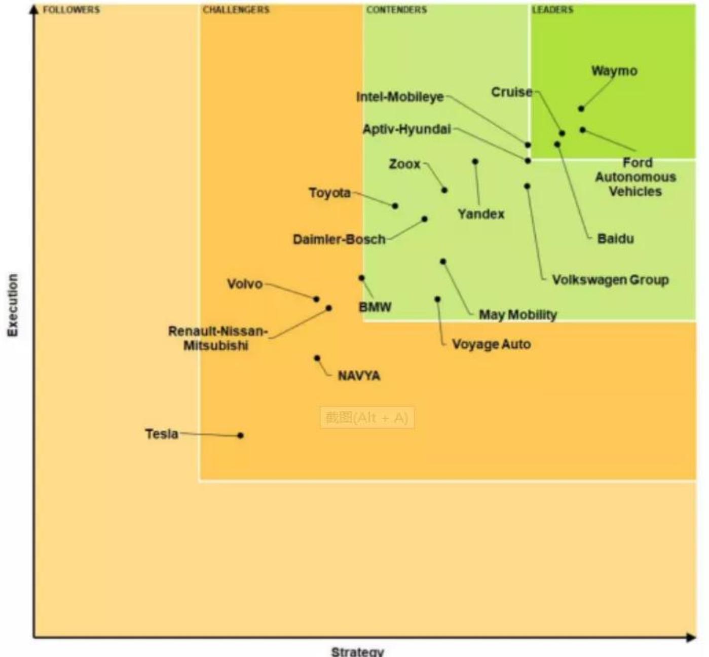 市场研究机构NavigantResearch,2020年自动驾驶排行榜单