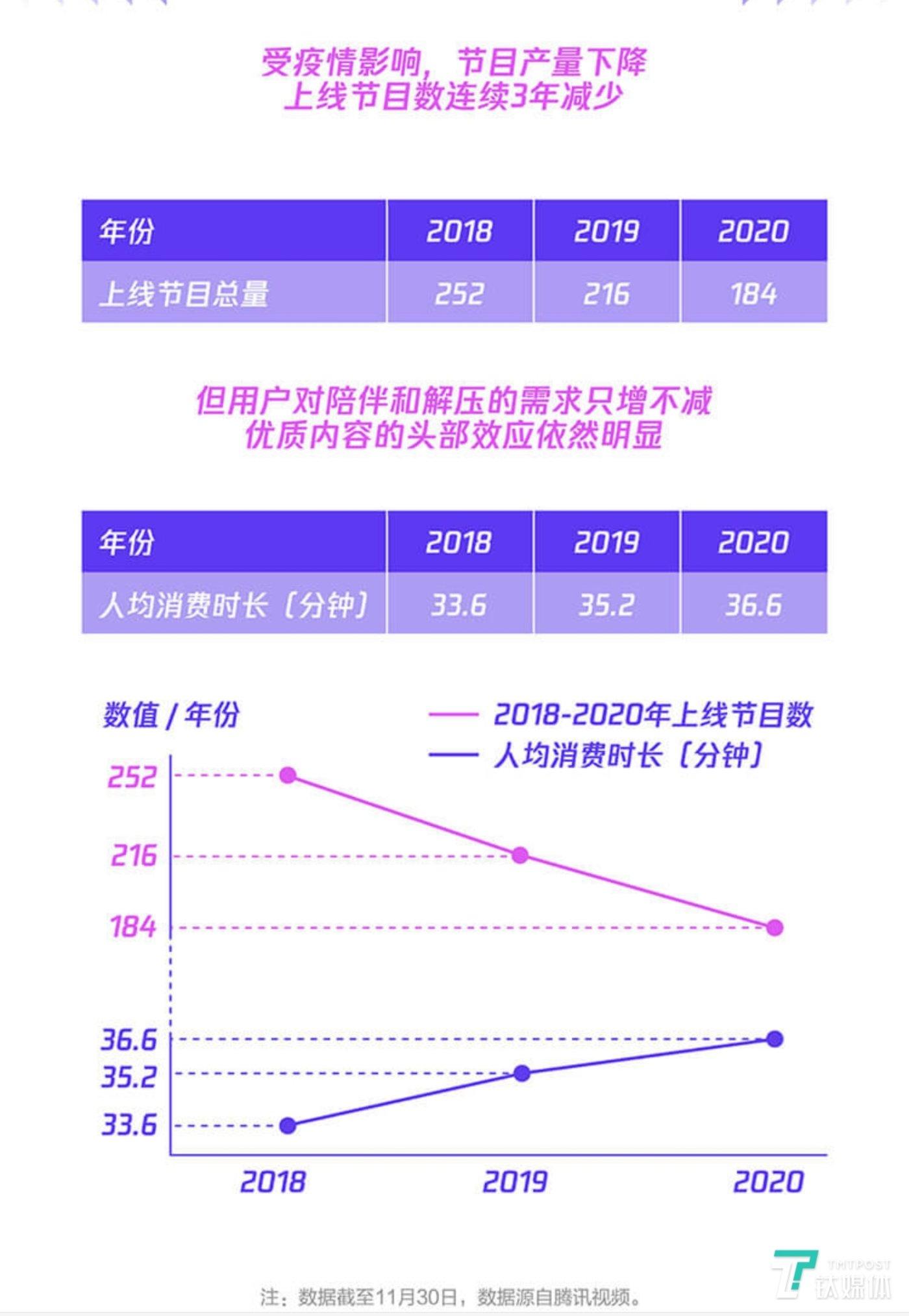综艺节目上线数量连续3年减少,图片来源:《2020腾讯视频年度指数报告》