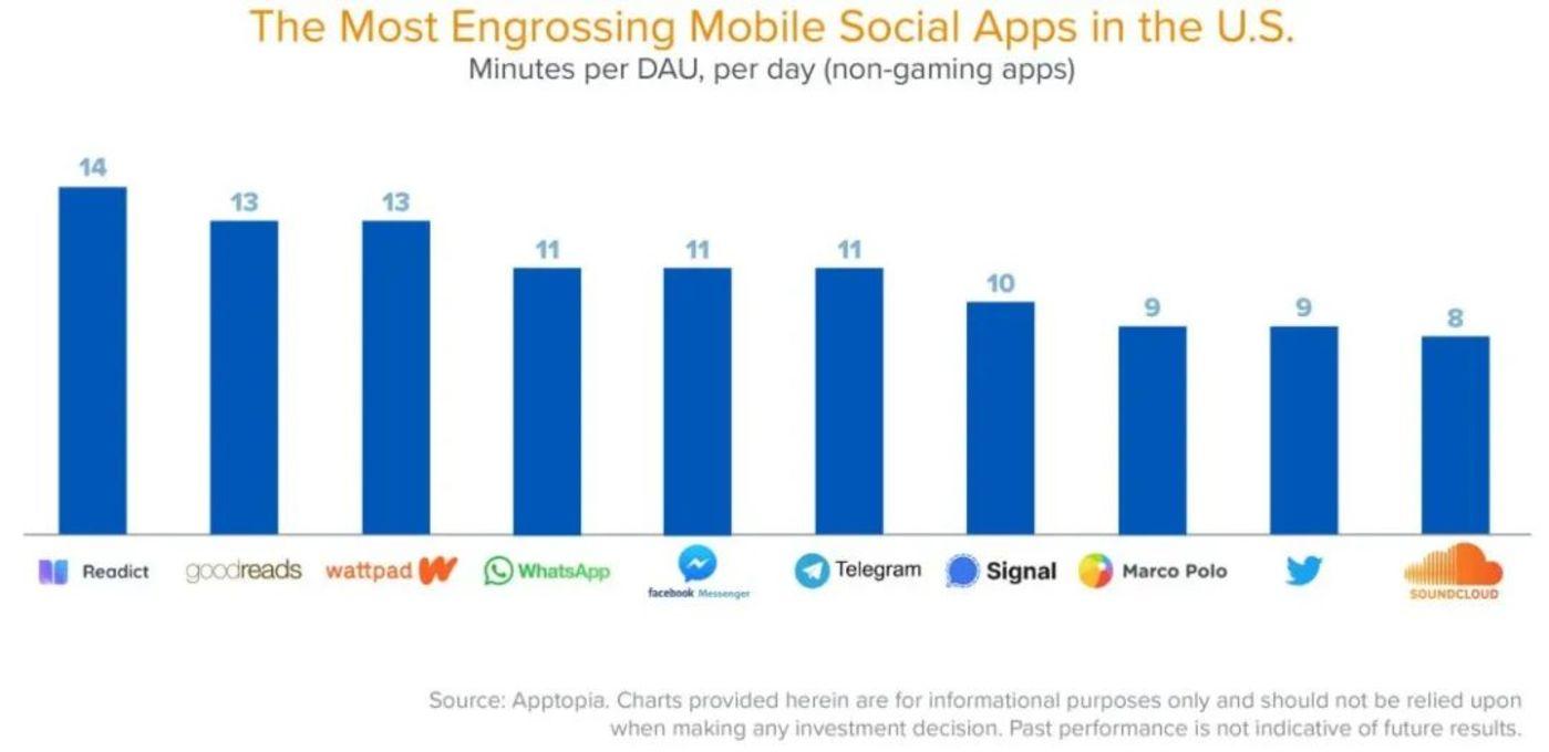 用户参与度最高的社交应用