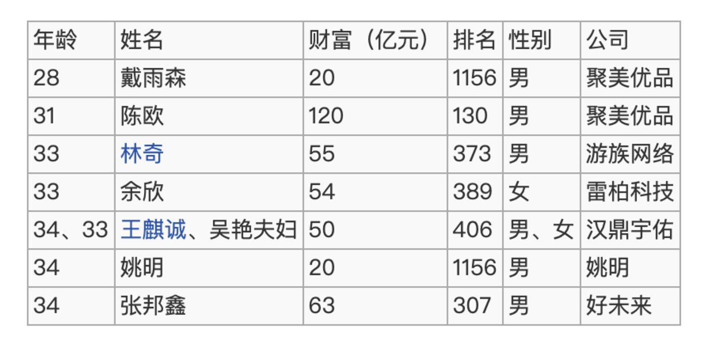 2014年胡润百富榜80后企业家