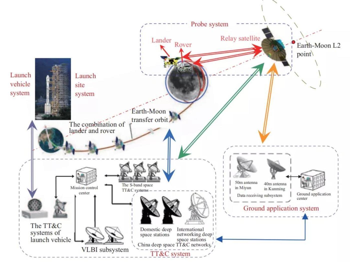 图:嫦娥四号的五个附属工程系统示意图(来源:论文)