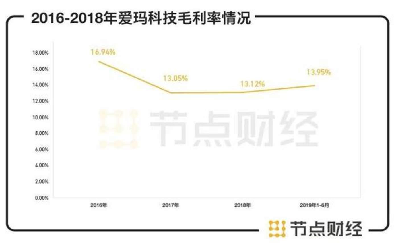 数据来源:爱玛科技财报