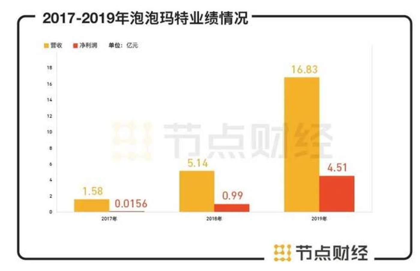 数据来源:泡泡玛特招股书