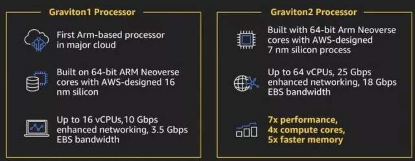 亚马逊基于ARM架构的Graviton处理器