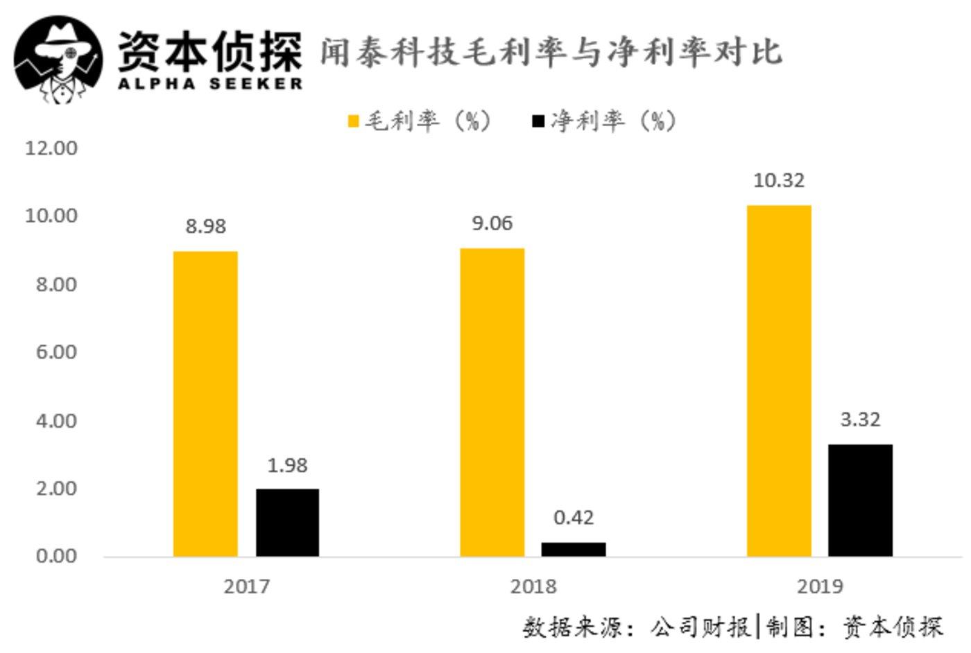 注:2019年数据并表了安世半导体两个月的业绩