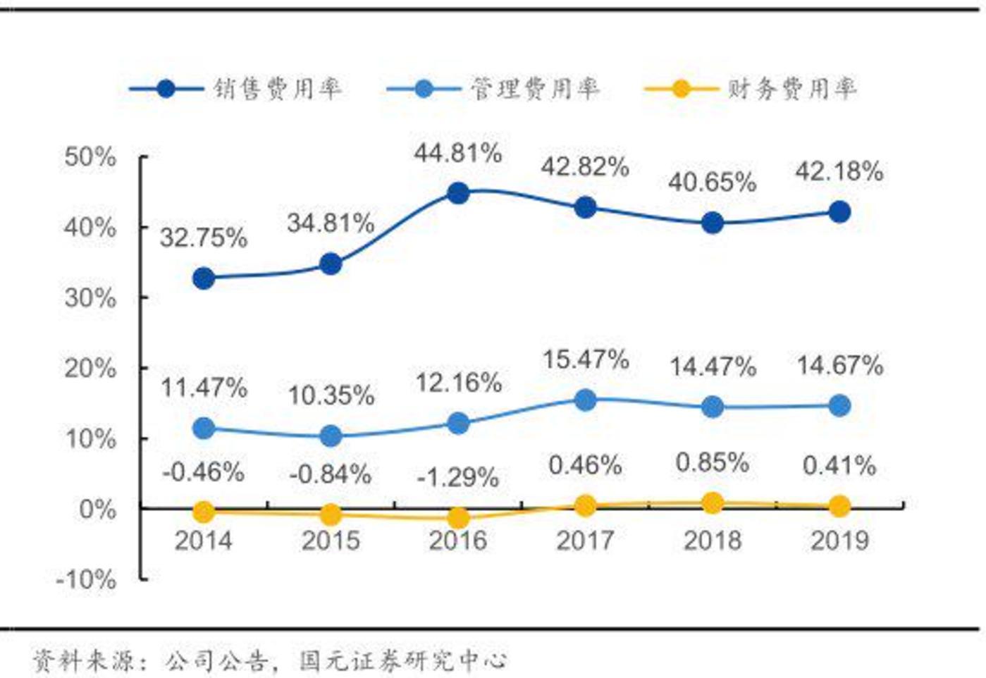 ▲上海家化费用率情况
