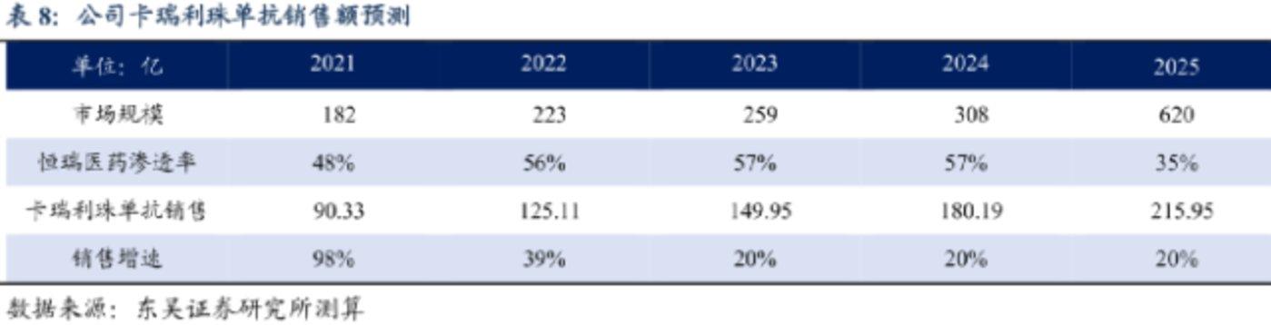 东吴证券测算5年后恒瑞一款PD-1的销售额能达到200亿元以上