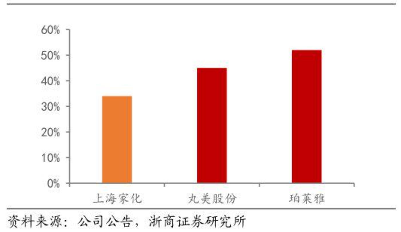 ▲上海家化线上销售占比34%,低于珀莱雅和丸美股份