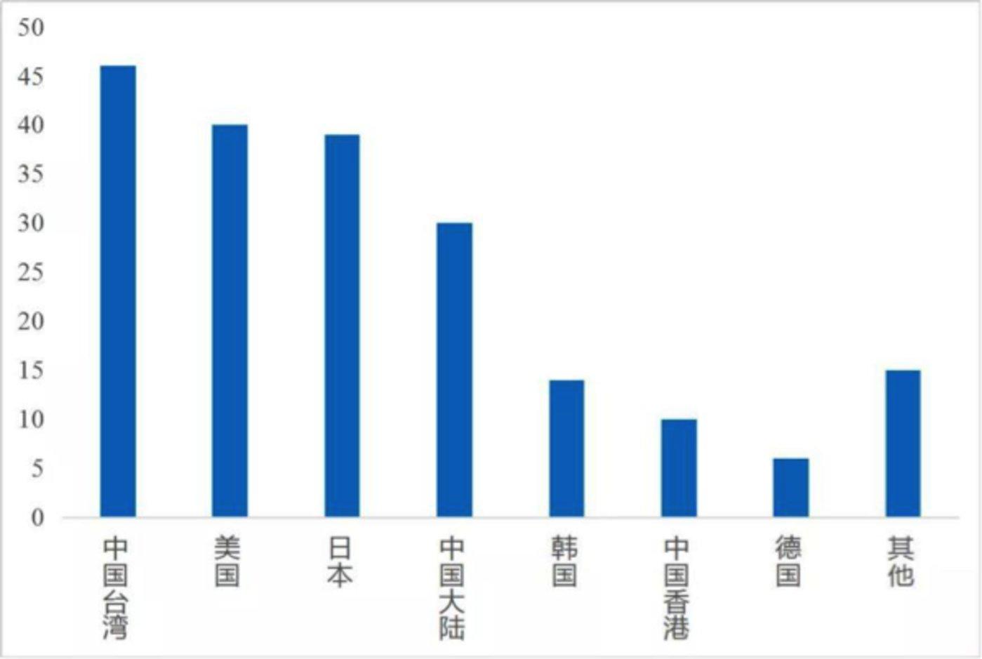 苹果200大供应商分布(图源网络)