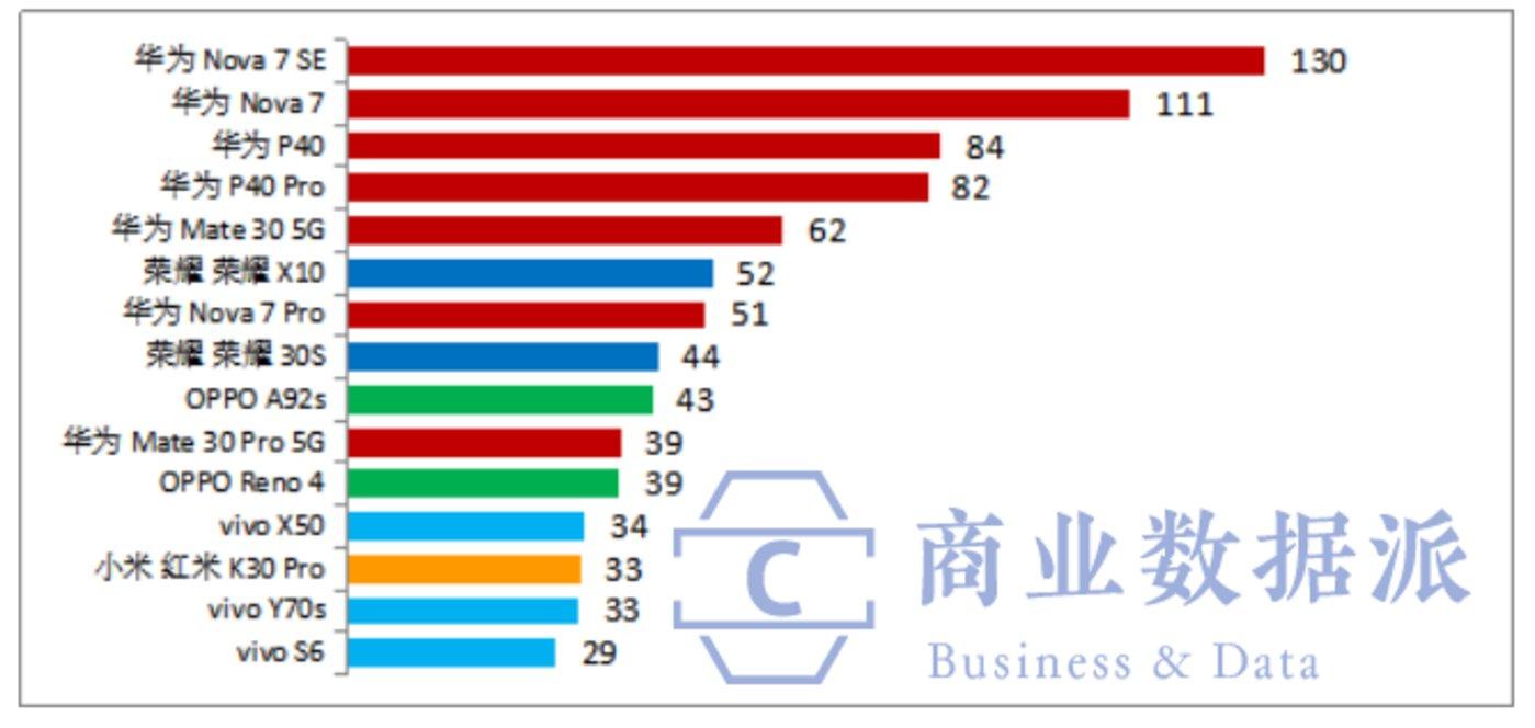 2020年6月中国市场5G手机TOP15畅销型号出货量(单位:万部)  数据来源:国内市场研究公司