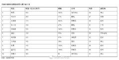 2021胡润中国职业经理人榜