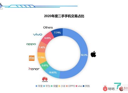 转转 & 安兔兔联合报告:二手市场4G手机仍占主导,iPhoneX夺年度销冠