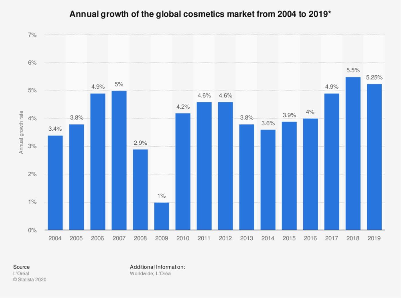 欧莱雅发布的2004年到2019年世界化妆品市场增长情况 / Statista
