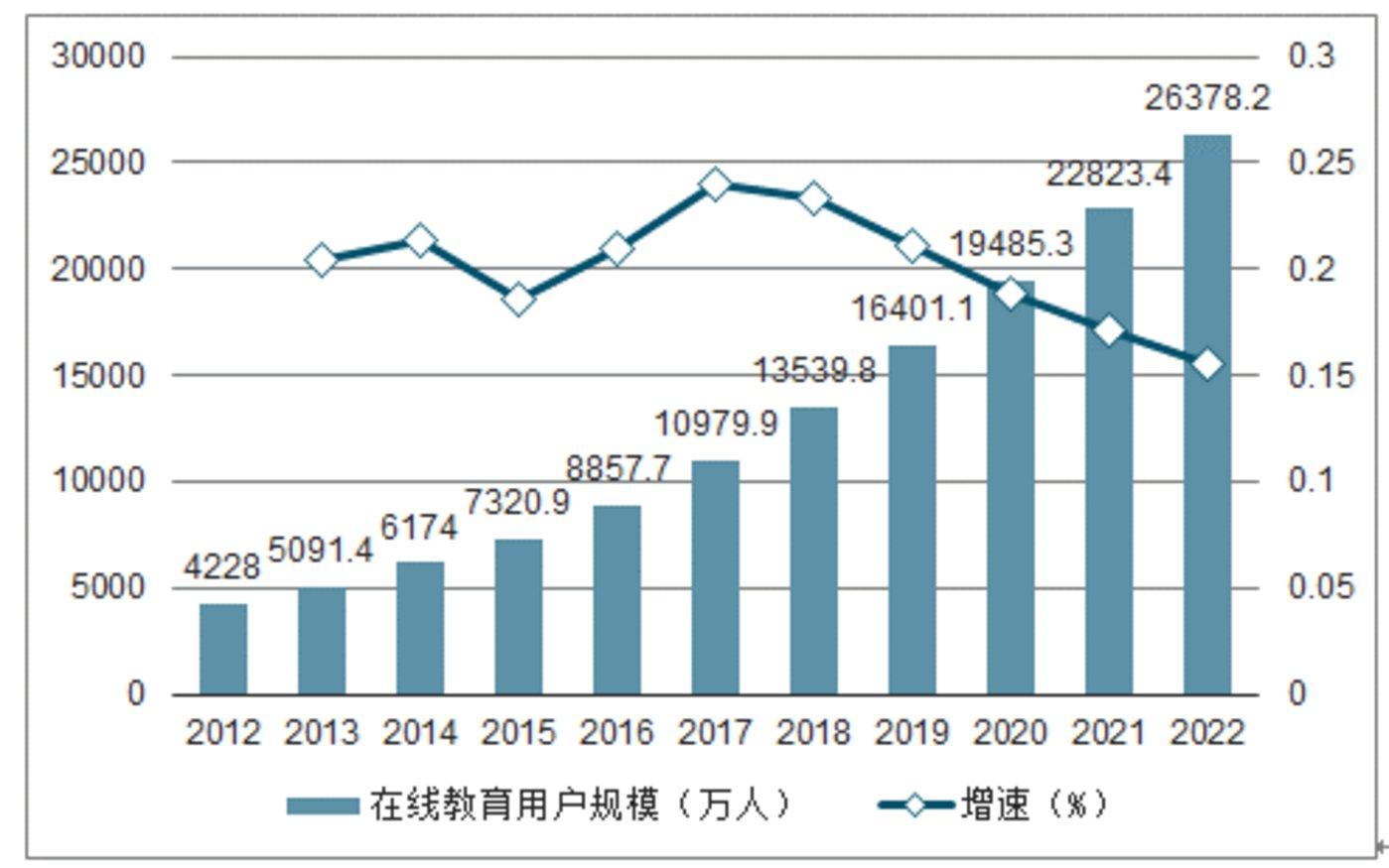 2012-2022年中国在线教育行业市场规模