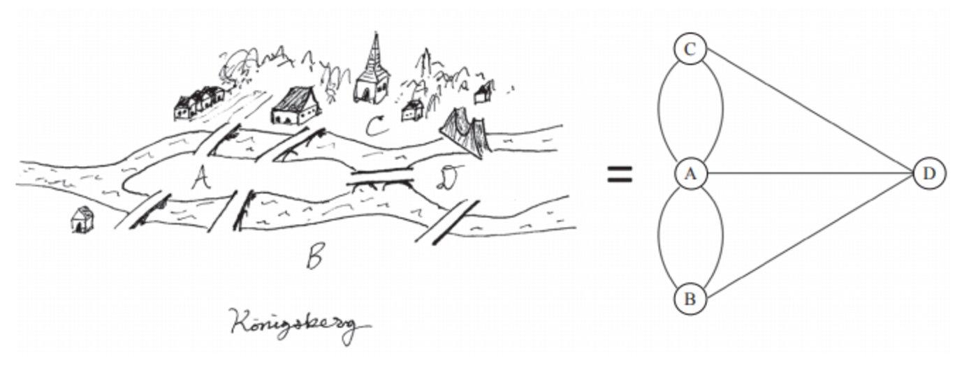 图 3 哥尼斯堡七桥问题