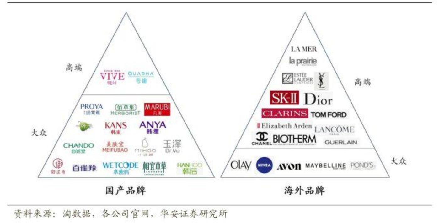 ▲化妆品行业国产品牌和海外品牌代表