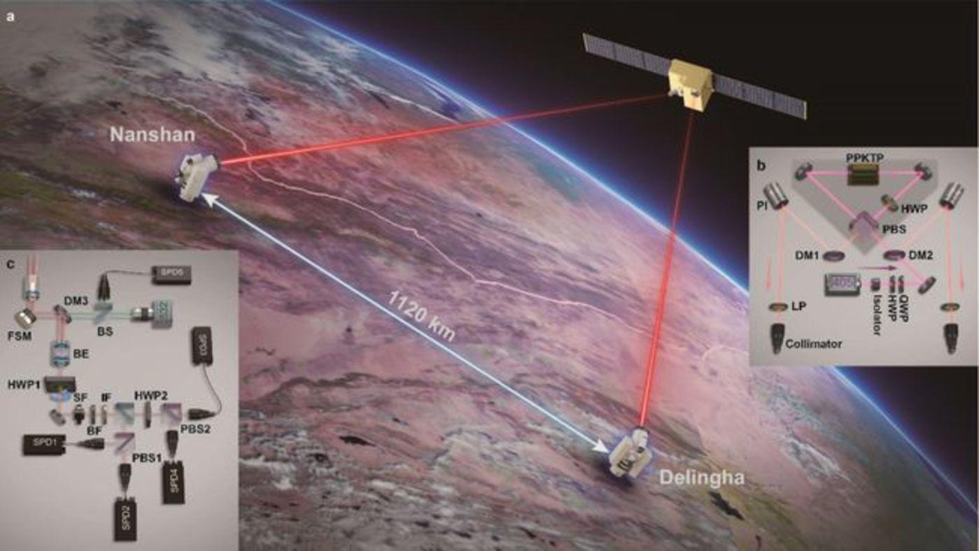 图 量子通信卫星与地面站实验示意图(来源:中国科学技术大学)