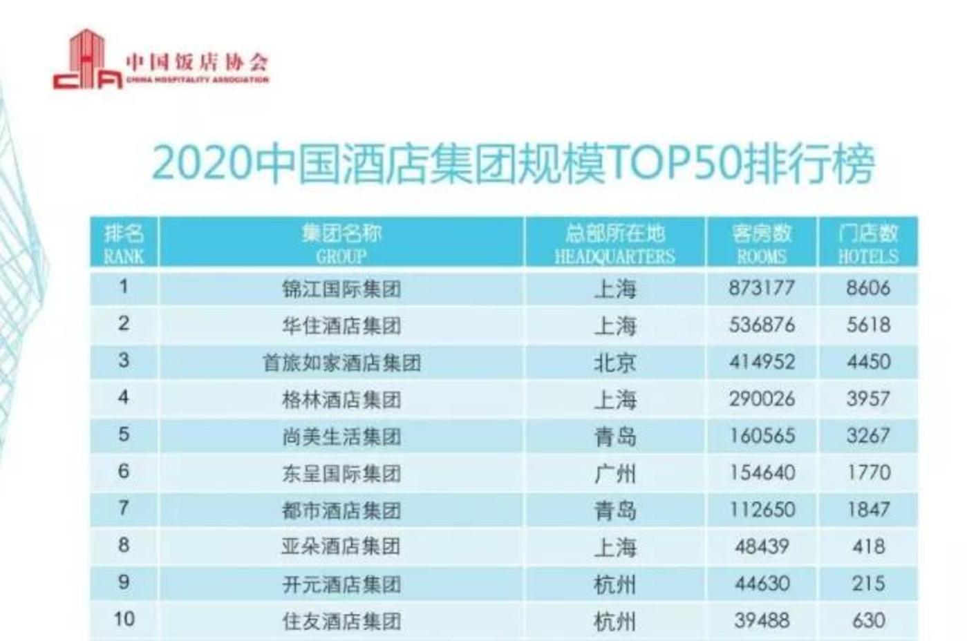 来源:中国饭店协会、盈蝶咨询