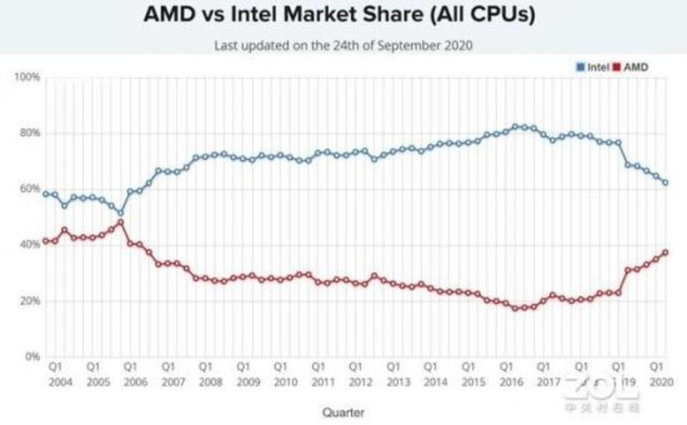 2004-2020年intel和amd市场份额变化图