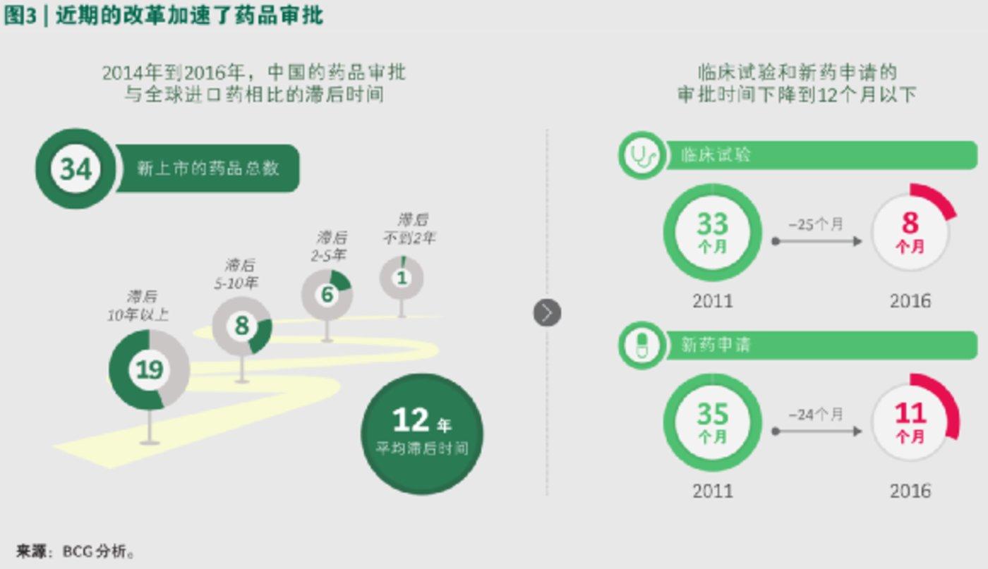 """中国的药品审批加速,也让国药同款""""滞后""""进口药的时间大幅缩短"""