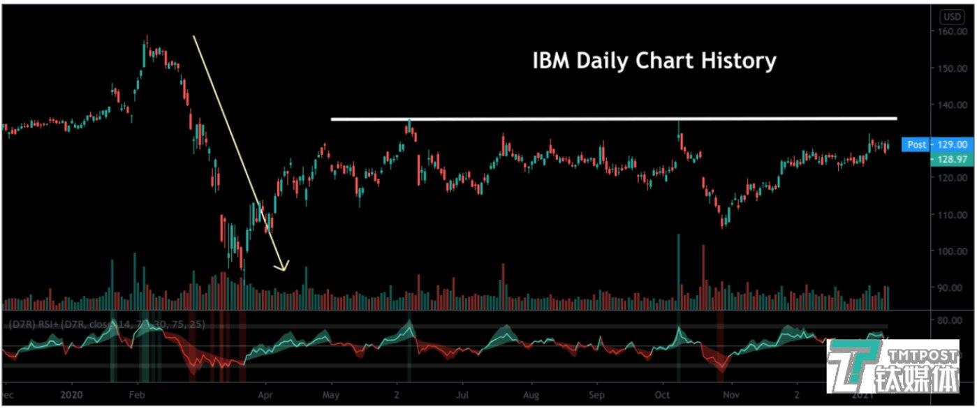 IBM在2020全年的股价走势(来源:Seeking Alpha)