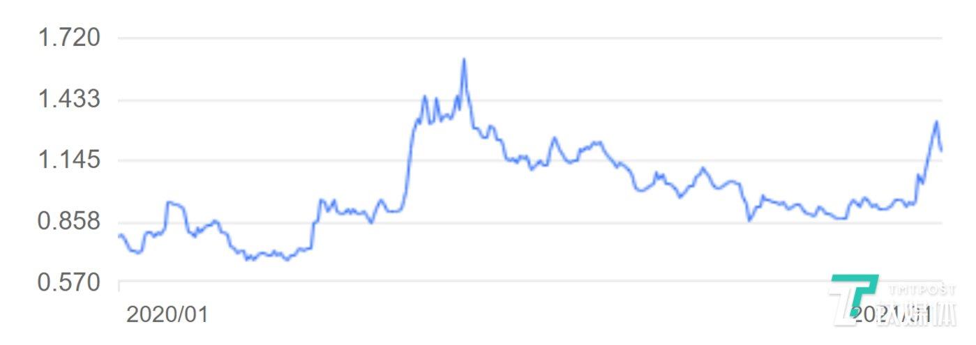 国美股票走势