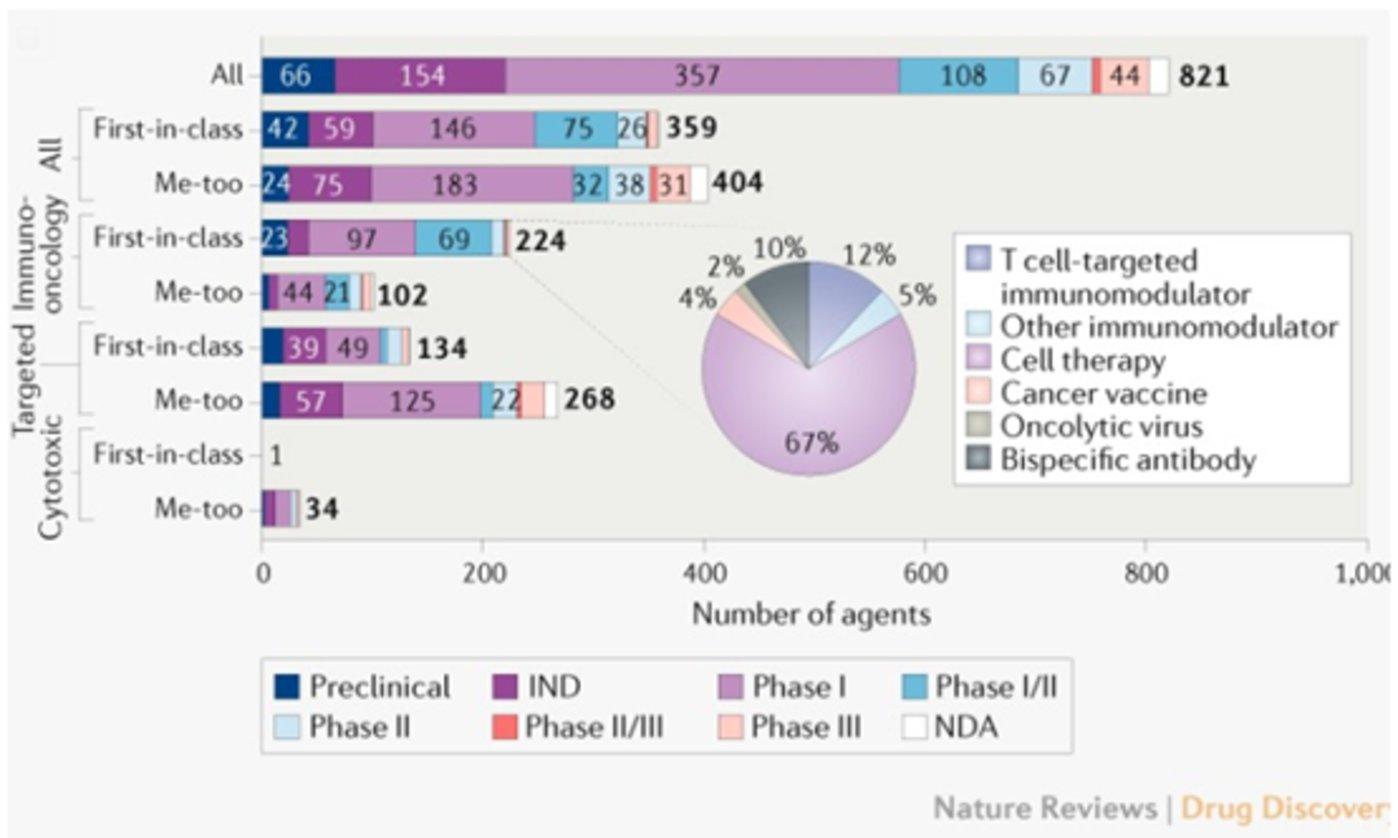 中国有821种正在研究的抗肿瘤药物,其中包括359种创新药(First-in-Class)(截至2020年1月)