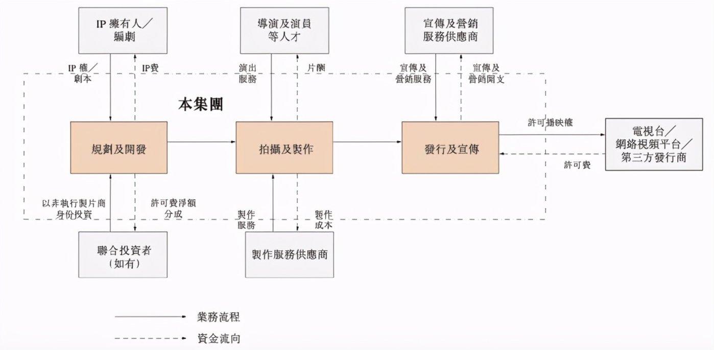 稻草熊自制剧集播映权许可业务的业务模式