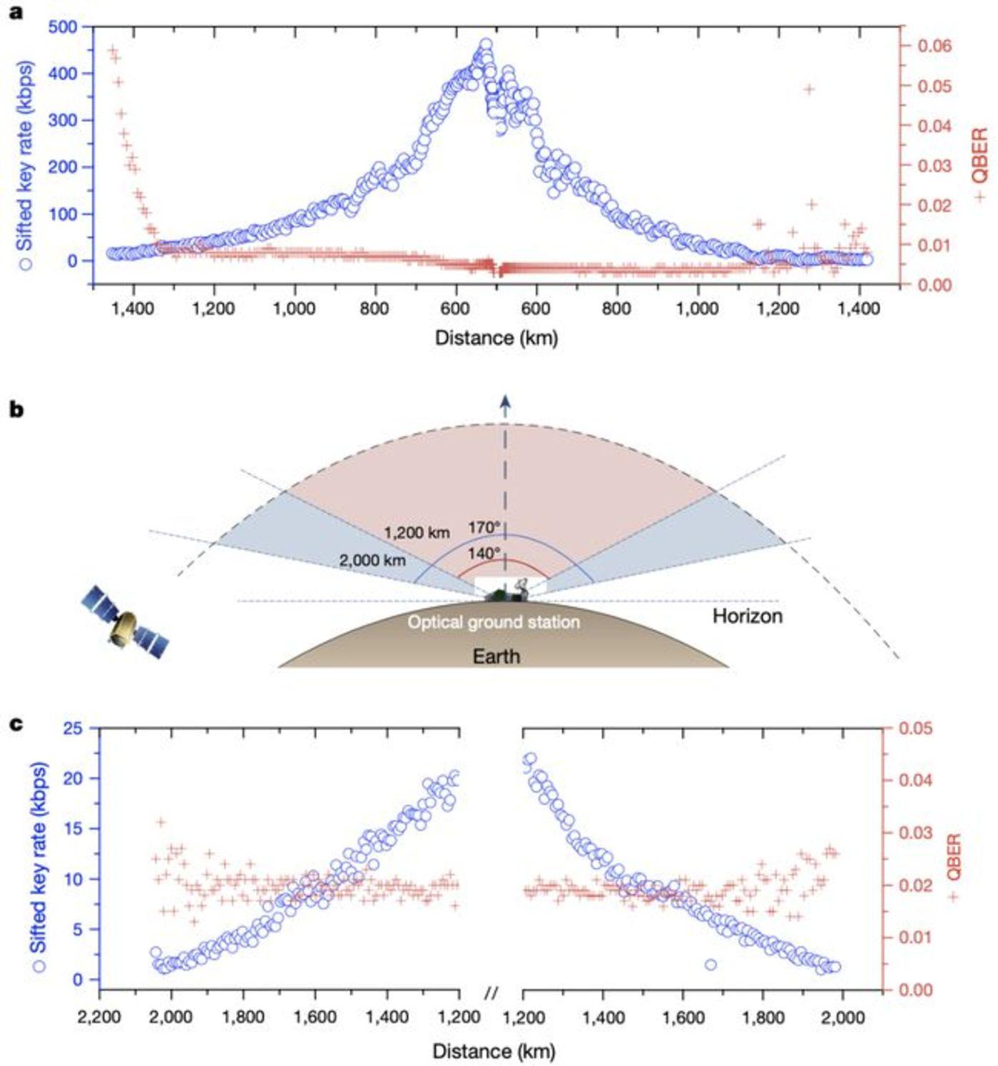 图 高速星-地 QKD 的性能(来源:Nature)