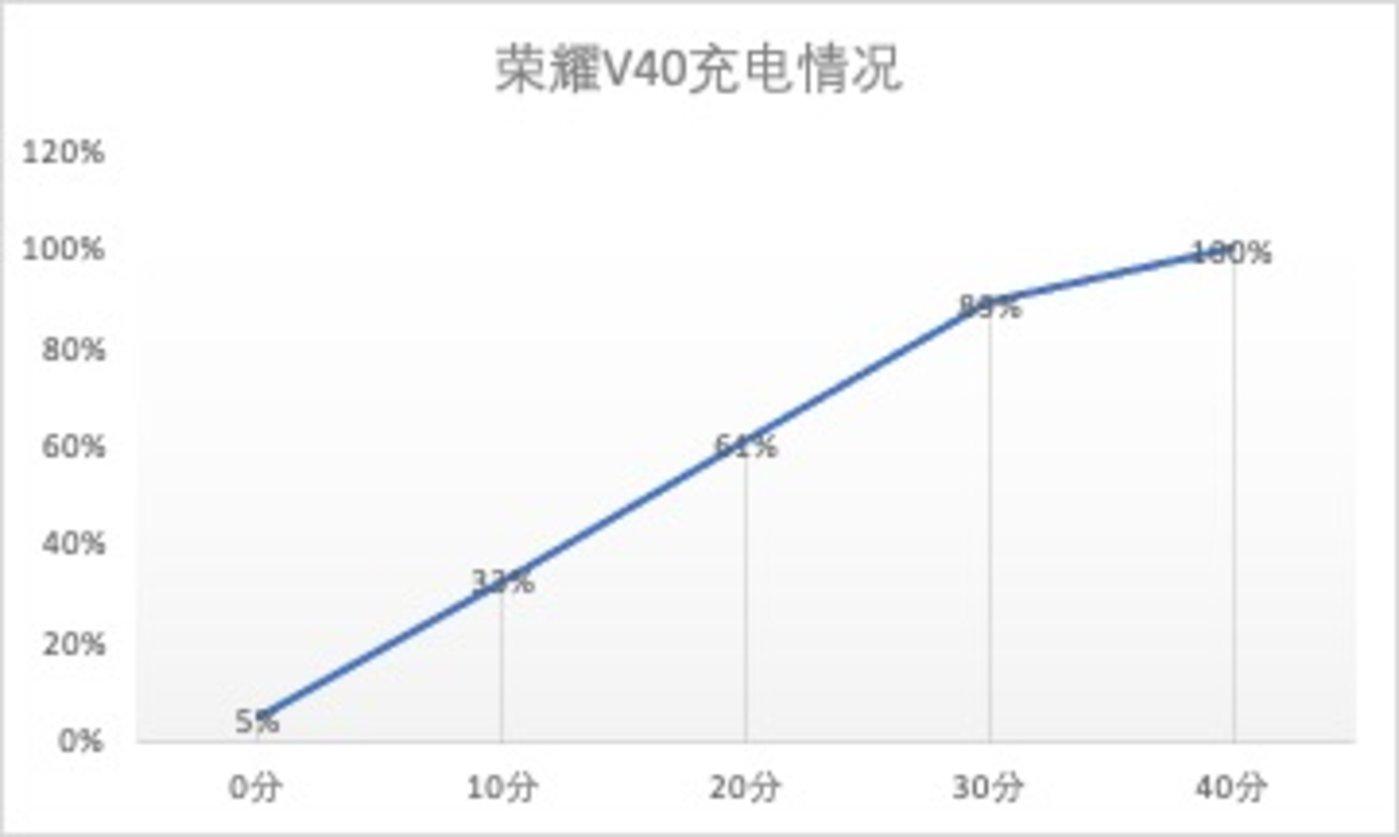 荣耀V40-66W有线快充情况图