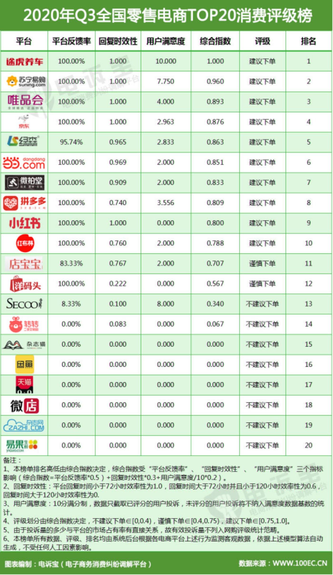 图片来源:《2020年Q3中国电子商务用户体验与投诉监测报告》