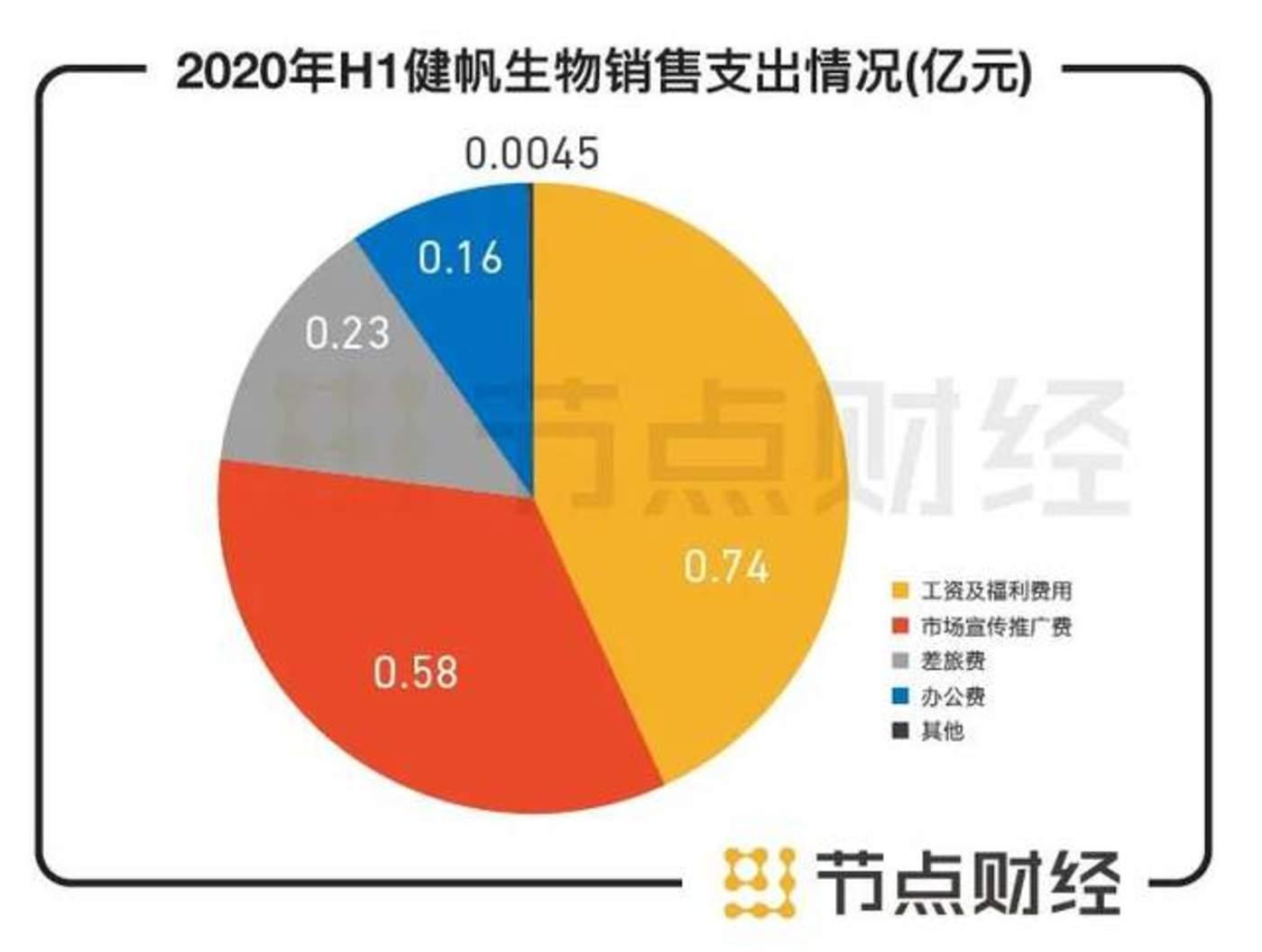 数据来源:健帆生物2020年半年报